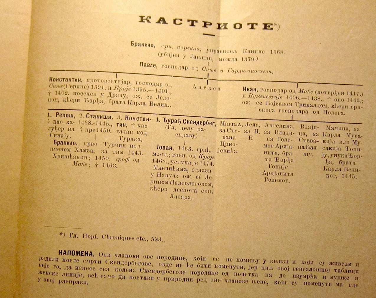 Genealogija. Porodicno stablo porodice Kastriota : Djurdja Kastriotica Skenderbega